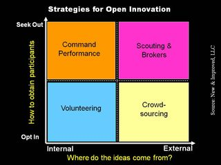 Open innovation strategy matrix