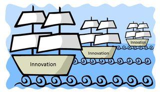 Innovation ships