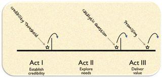 Act 1-II-III