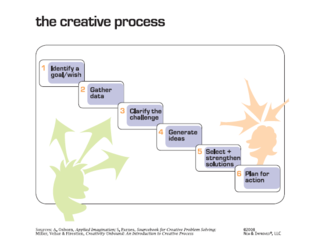 CPS Creative Problem Solving Process