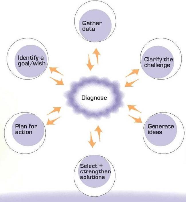 Creative Process Circle 1