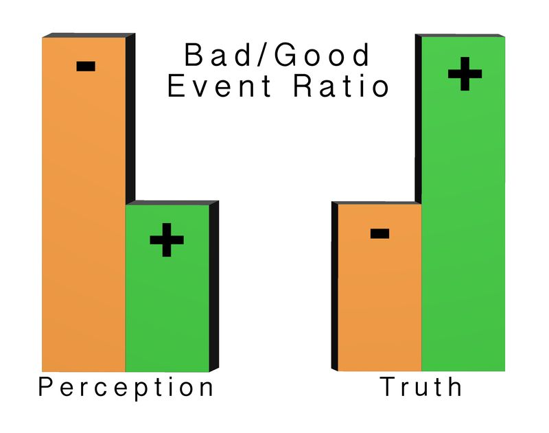 Good bad event ratio graph
